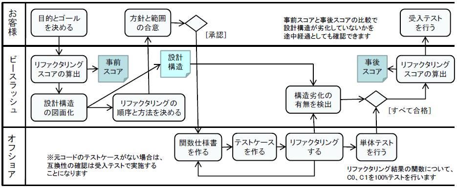 reverse-refactoring